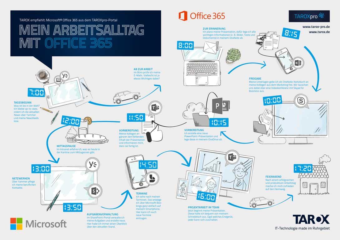 Mein_Arbeitsalltag_mit_Office365