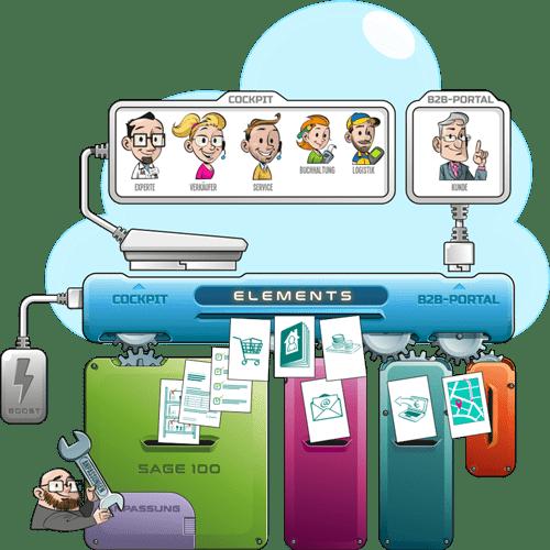 Grafik-Funktionsweise-Elements-B2b-Shop-Sage100