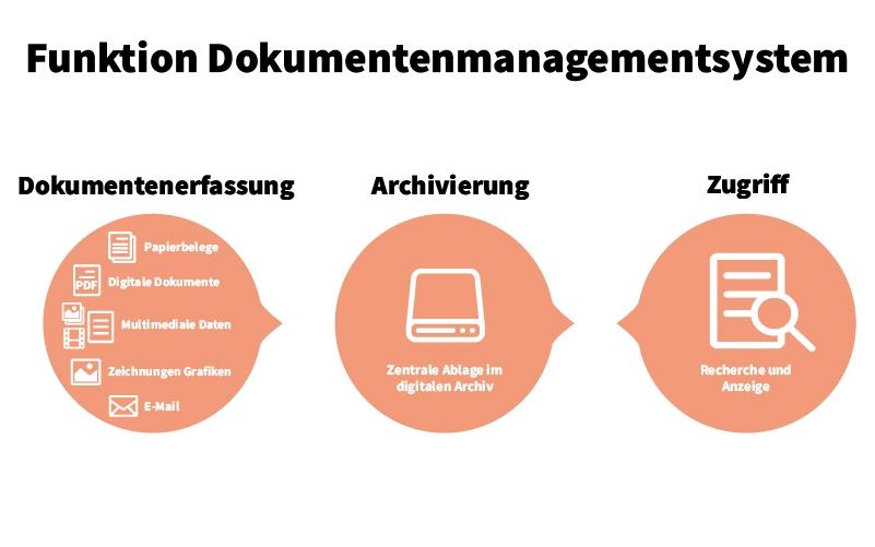 Boesen-Heinke-Uebersicht-Dokumentenmanagementsystem-DMS